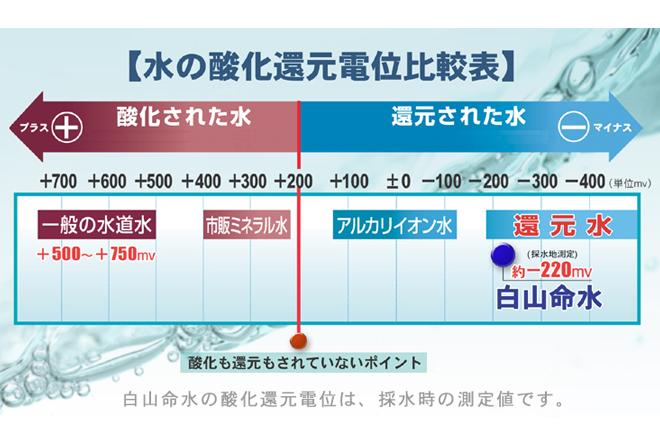 水の酸化還元電位比較表